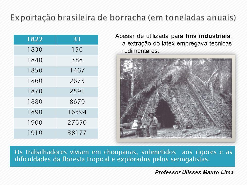 Exportação brasileira de borracha (em toneladas anuais)