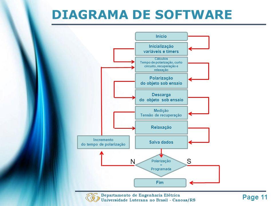 DIAGRAMA DE SOFTWARE N S Inicio Inicialização variáveis e timers