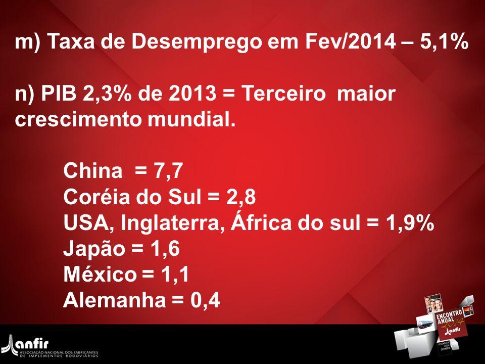m) Taxa de Desemprego em Fev/2014 – 5,1%