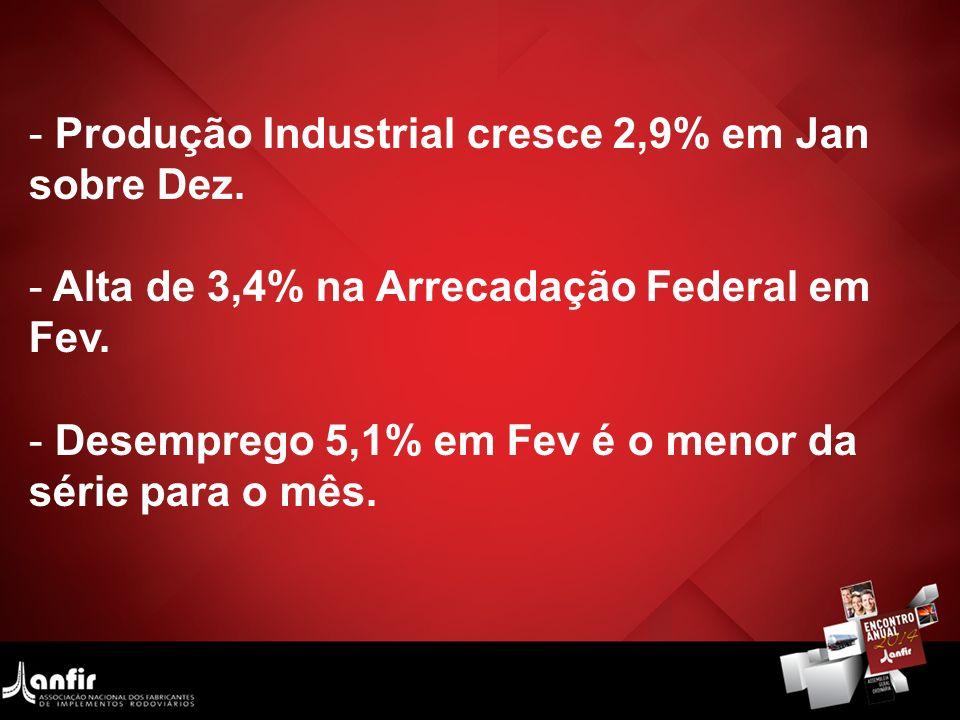 Produção Industrial cresce 2,9% em Jan sobre Dez.