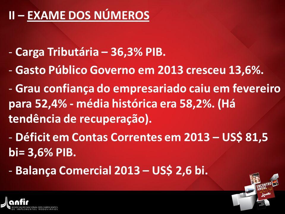 II – EXAME DOS NÚMEROS Carga Tributária – 36,3% PIB. Gasto Público Governo em 2013 cresceu 13,6%.
