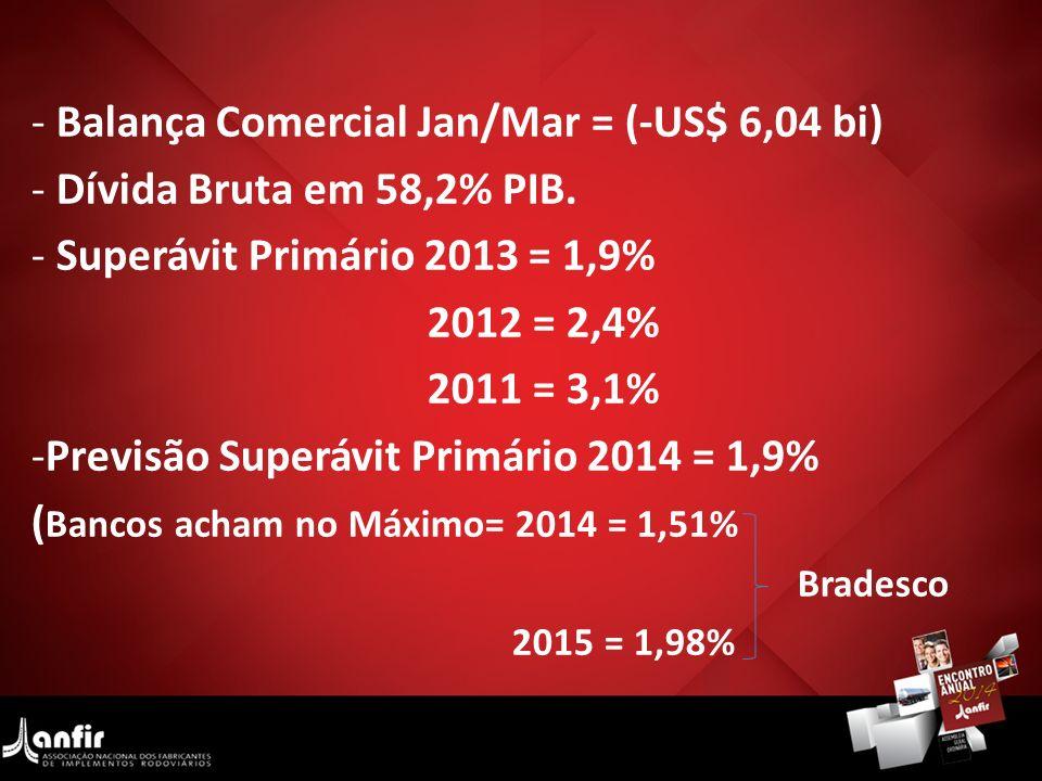Balança Comercial Jan/Mar = (-US$ 6,04 bi) Dívida Bruta em 58,2% PIB.