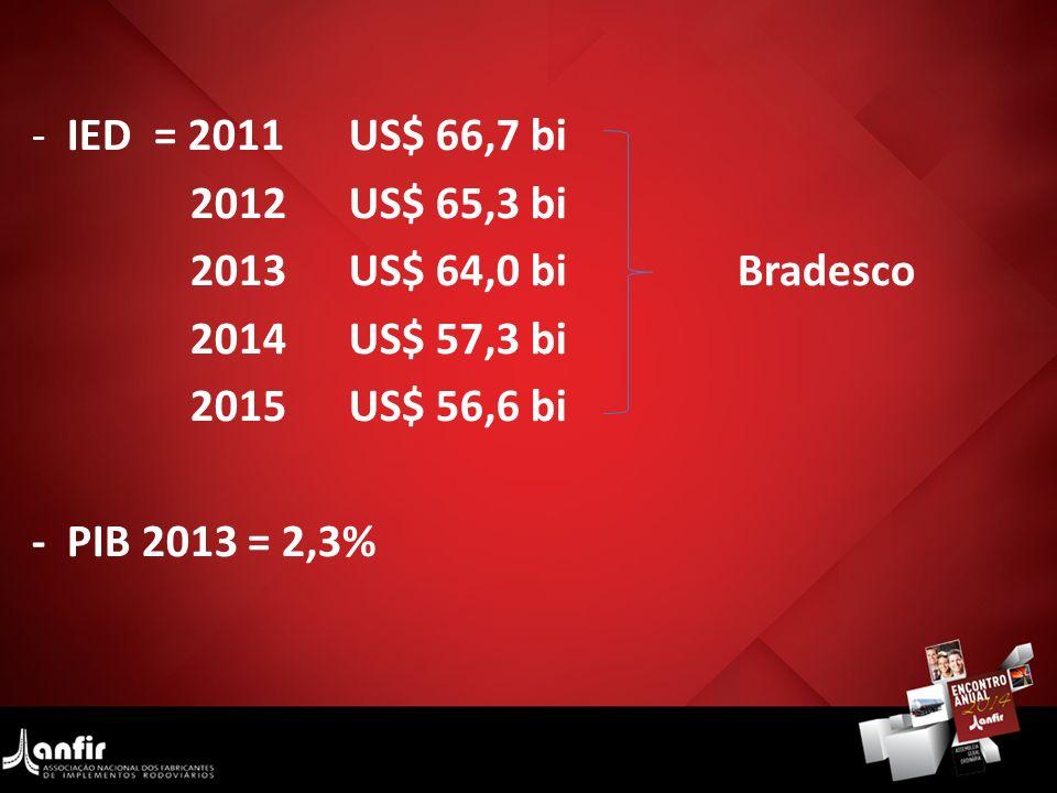 IED = 2011 US$ 66,7 bi 2012 US$ 65,3 bi. 2013 US$ 64,0 bi Bradesco. 2014 US$ 57,3 bi.