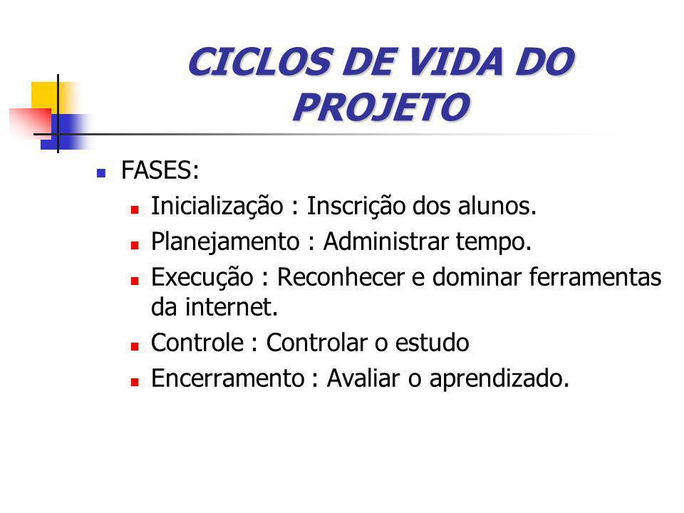CICLOS DE VIDA DO PROJETO