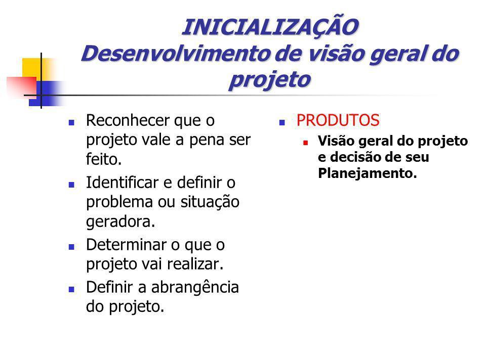 INICIALIZAÇÃO Desenvolvimento de visão geral do projeto