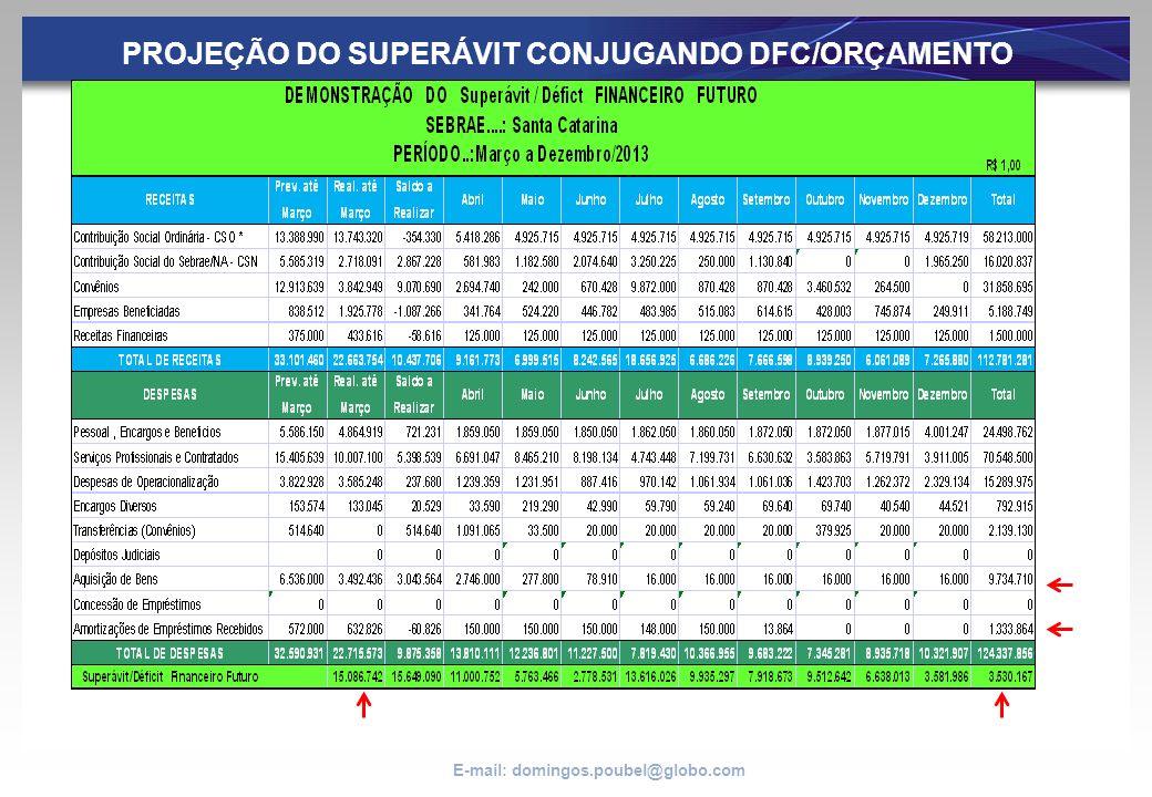 PROJEÇÃO DO SUPERÁVIT CONJUGANDO DFC/ORÇAMENTO