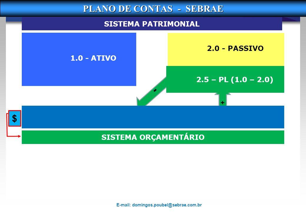 - PLANO DE CONTAS - SEBRAE $ SISTEMA PATRIMONIAL 1.0 - ATIVO