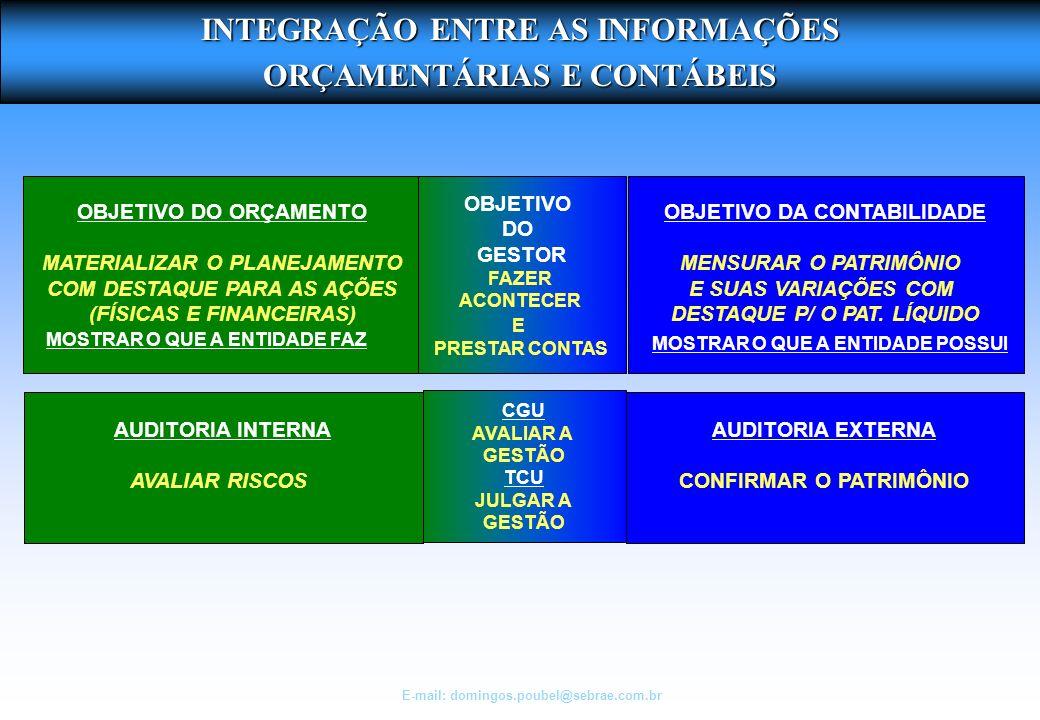 INTEGRAÇÃO ENTRE AS INFORMAÇÕES ORÇAMENTÁRIAS E CONTÁBEIS