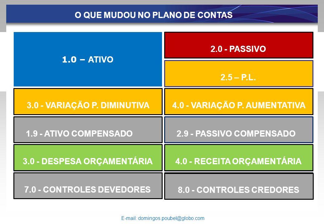 . ... O QUE MUDOU NO PLANO DE CONTAS 1.0 – ATIVO 2.0 - PASSIVO