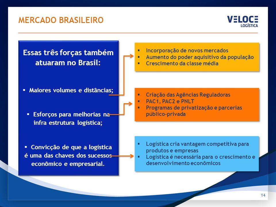 Fontes: BC do Brasil, Min. Ind. E Com. e IBGE