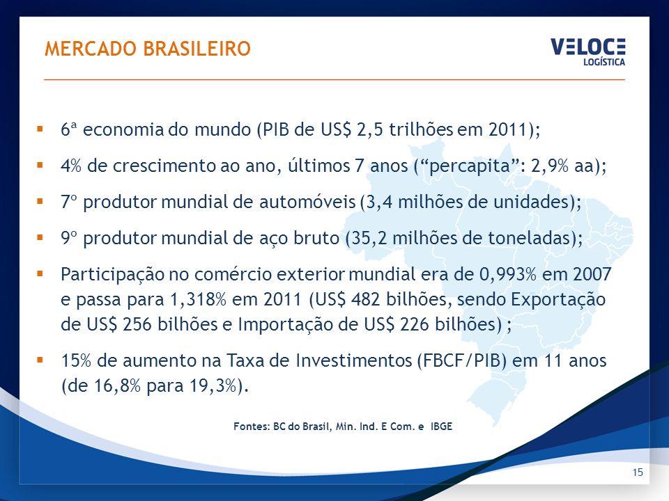 MERCADO BRASILEIRO Participação das classes brasileiras no total da população (2005 e 2011) 2005. 2011.