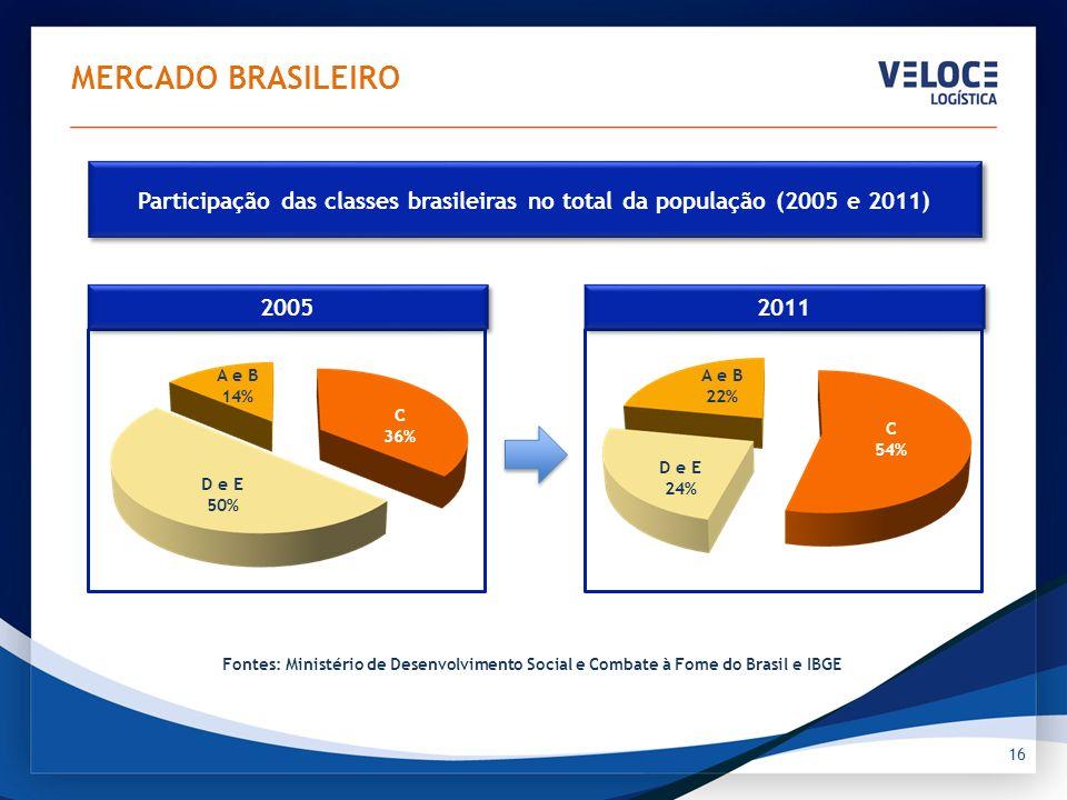 TOTAIS PAGOS EM SALÁRIOS Em R$ bilhões Crescimento de 41% em 6 anos