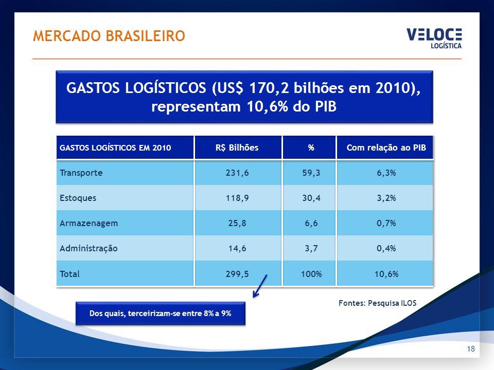 MERCADO BRASILEIRO Logística e terceirização fazem parte das empresas e custo logístico já é 8,5% da receita líquida das mesmas;