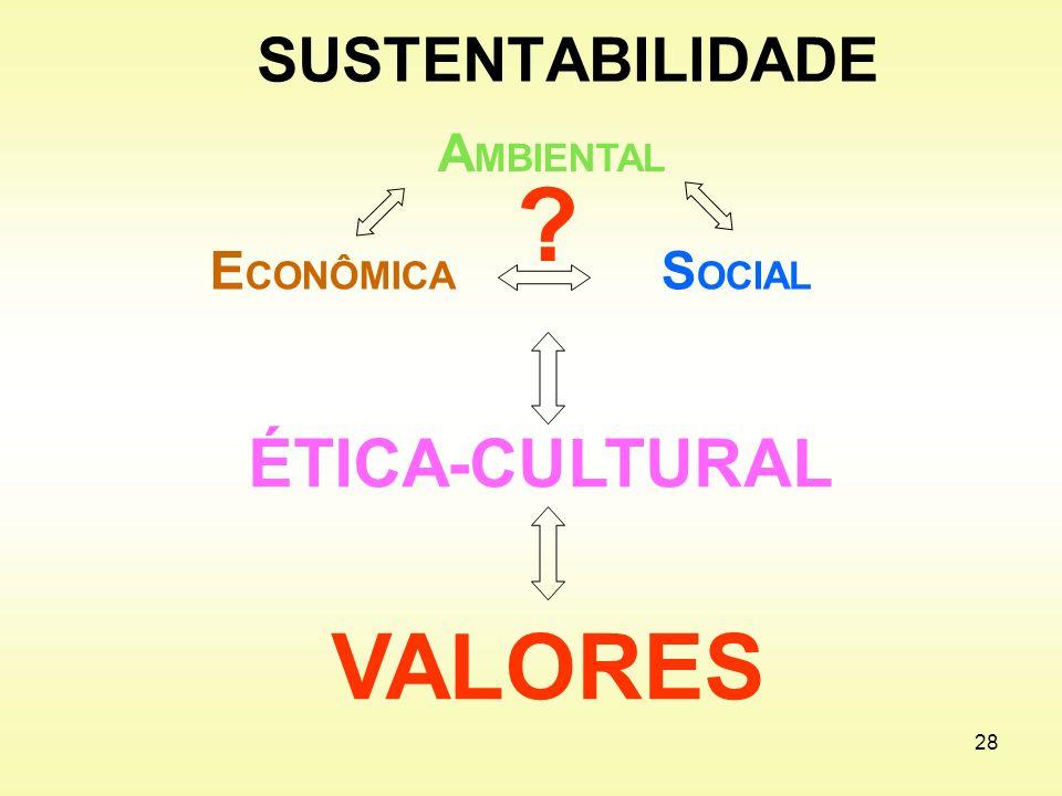 VALORES ÉTICA-CULTURAL SUSTENTABILIDADE AMBIENTAL ECONÔMICA SOCIAL