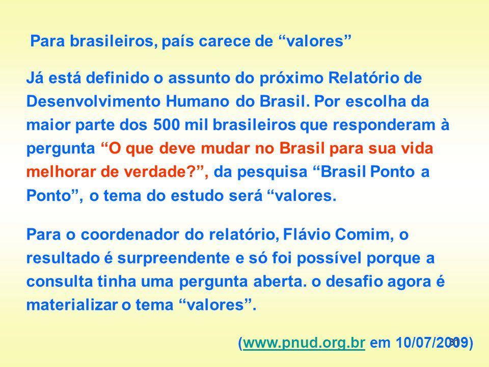 Para brasileiros, país carece de valores