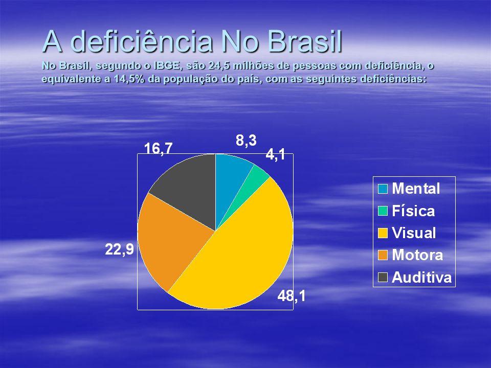 A deficiência No Brasil No Brasil, segundo o IBGE, são 24,5 milhões de pessoas com deficiência, o equivalente a 14,5% da população do país, com as seguintes deficiências: