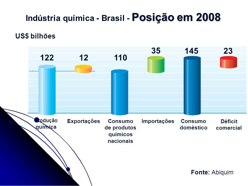 Indústria química - Brasil - Posição em 2008
