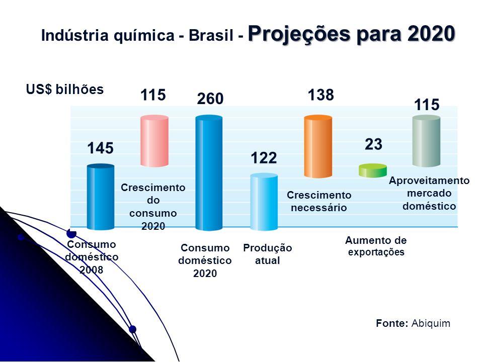 Indústria química - Brasil - Projeções para 2020