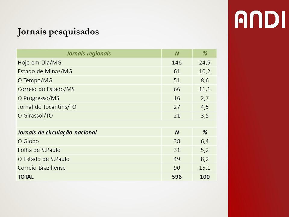 Jornais pesquisados Jornais regionais N % Hoje em Dia/MG 146 24,5