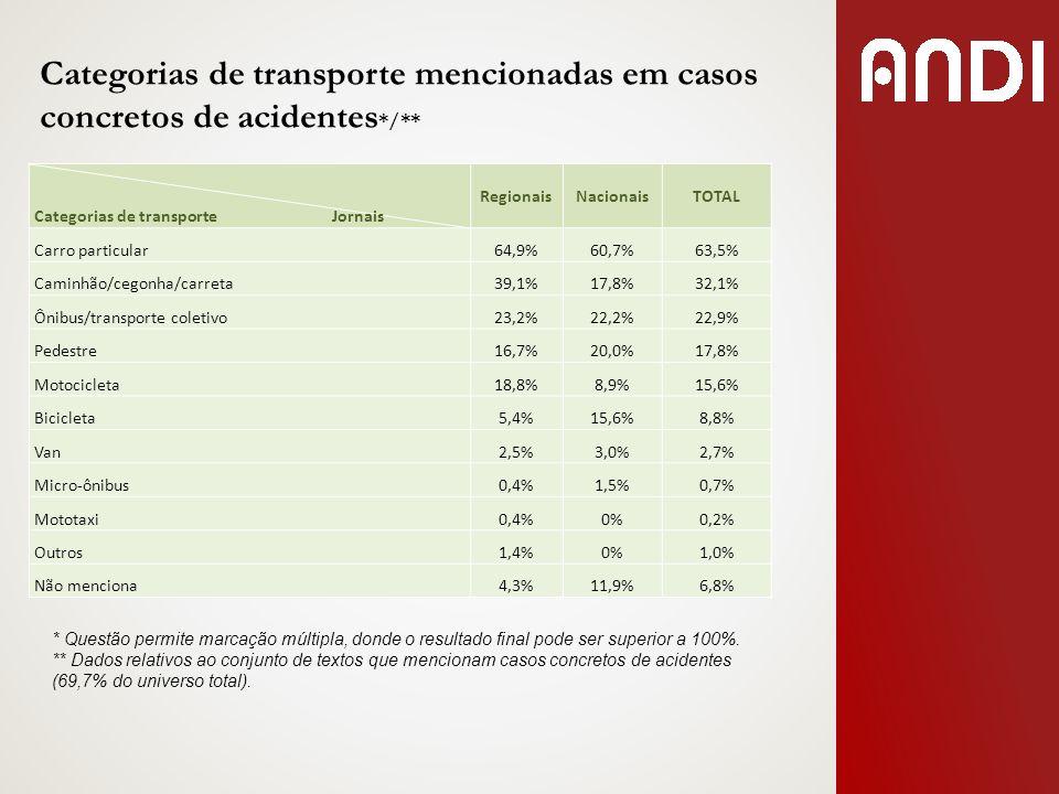 Categorias de transporte mencionadas em casos concretos de acidentes*/**