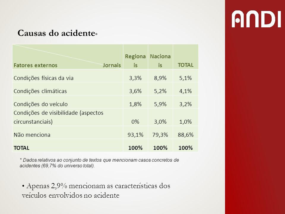 Causas do acidente* Fatores externos Jornais. Regionais. Nacionais.