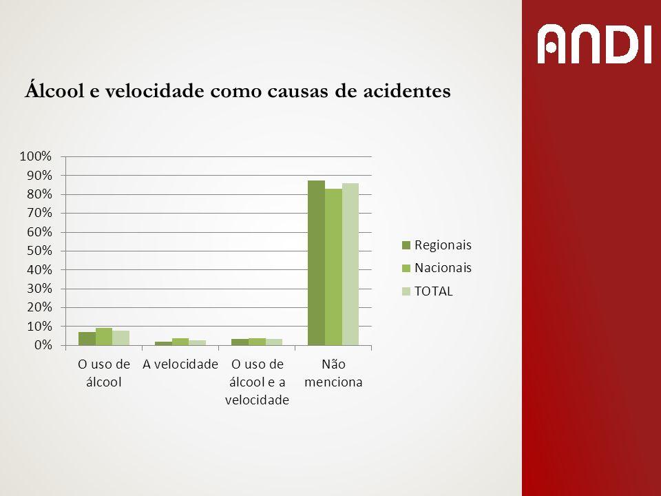 Álcool e velocidade como causas de acidentes