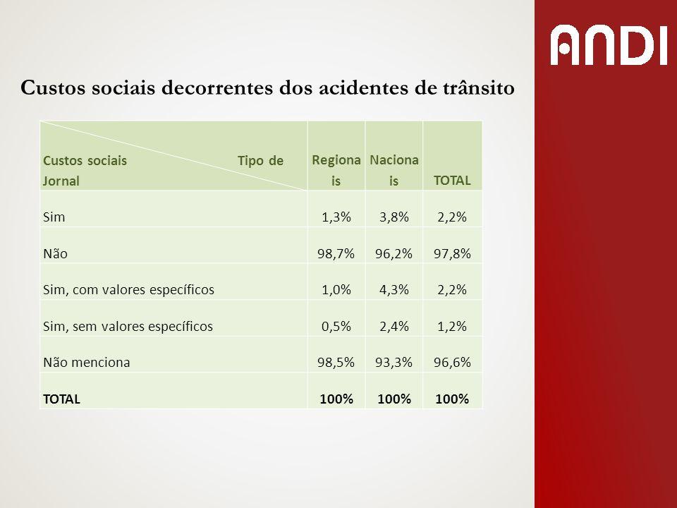 Custos sociais decorrentes dos acidentes de trânsito