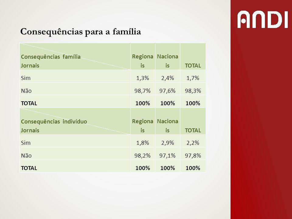 Consequências para a família