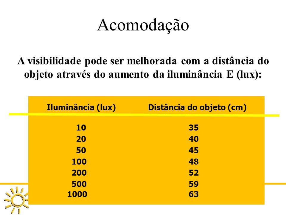 Acomodação A visibilidade pode ser melhorada com a distância do objeto através do aumento da iluminância E (lux):