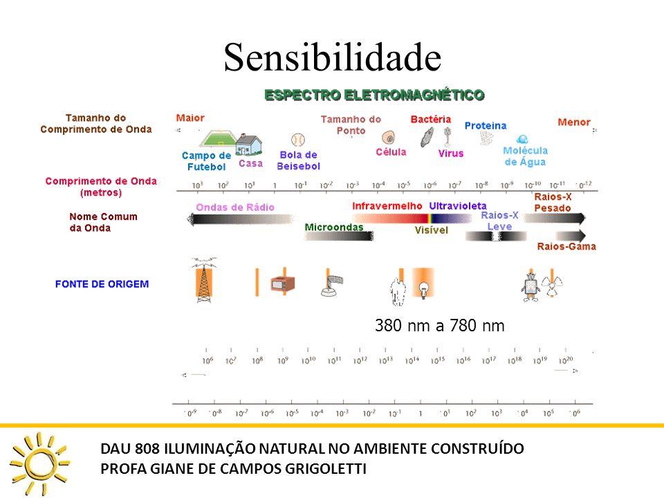 Sensibilidade 380 nm a 780 nm. DAU 808 ILUMINAÇÃO NATURAL NO AMBIENTE CONSTRUÍDO.