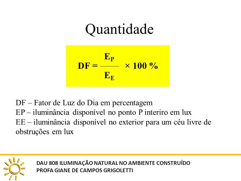 Quantidade DF = EP EE × 100 % DF – Fator de Luz do Dia em percentagem