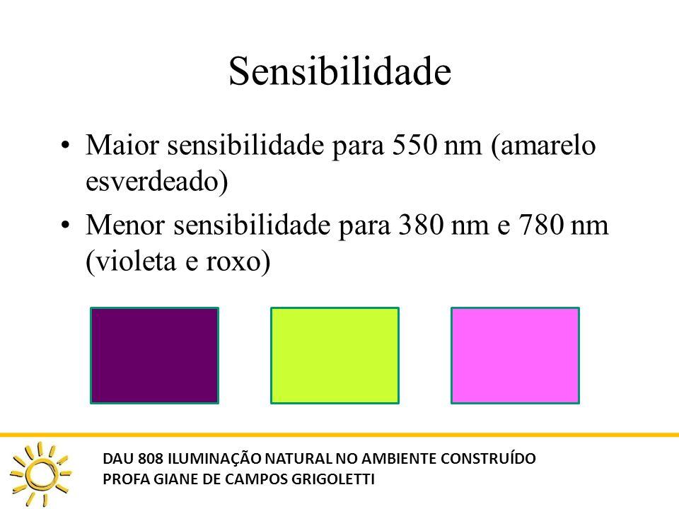 Sensibilidade Maior sensibilidade para 550 nm (amarelo esverdeado)