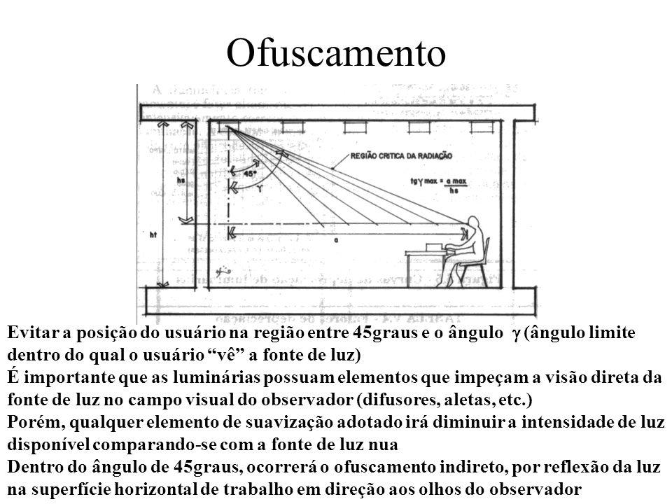 Ofuscamento Evitar a posição do usuário na região entre 45graus e o ângulo  (ângulo limite dentro do qual o usuário vê a fonte de luz)