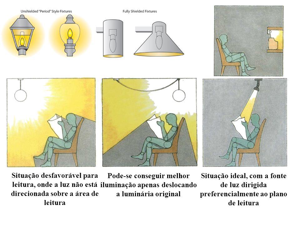 Pode-se conseguir melhor iluminação apenas deslocando a luminária original
