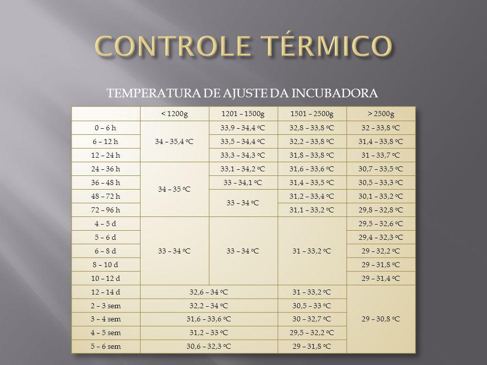 CONTROLE TÉRMICO TEMPERATURA DE AJUSTE DA INCUBADORA < 1200g