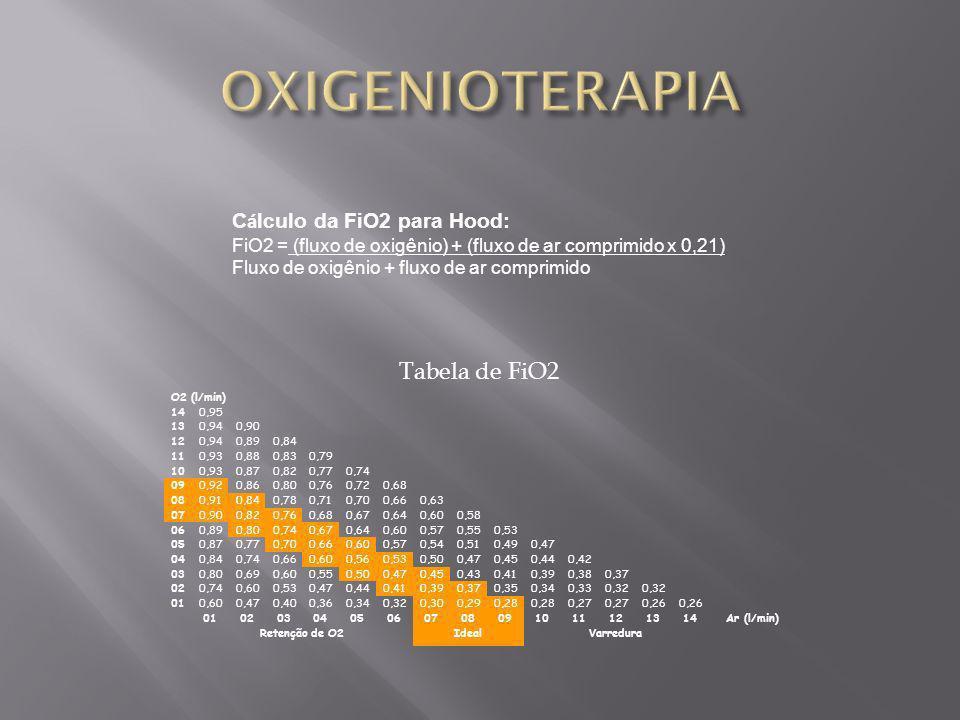 OXIGENIOTERAPIA Tabela de FiO2 Cálculo da FiO2 para Hood: