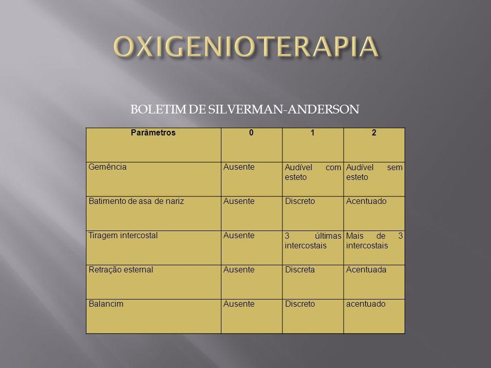 OXIGENIOTERAPIA BOLETIM DE SILVERMAN-ANDERSON Parâmetros 1 2 Gemência