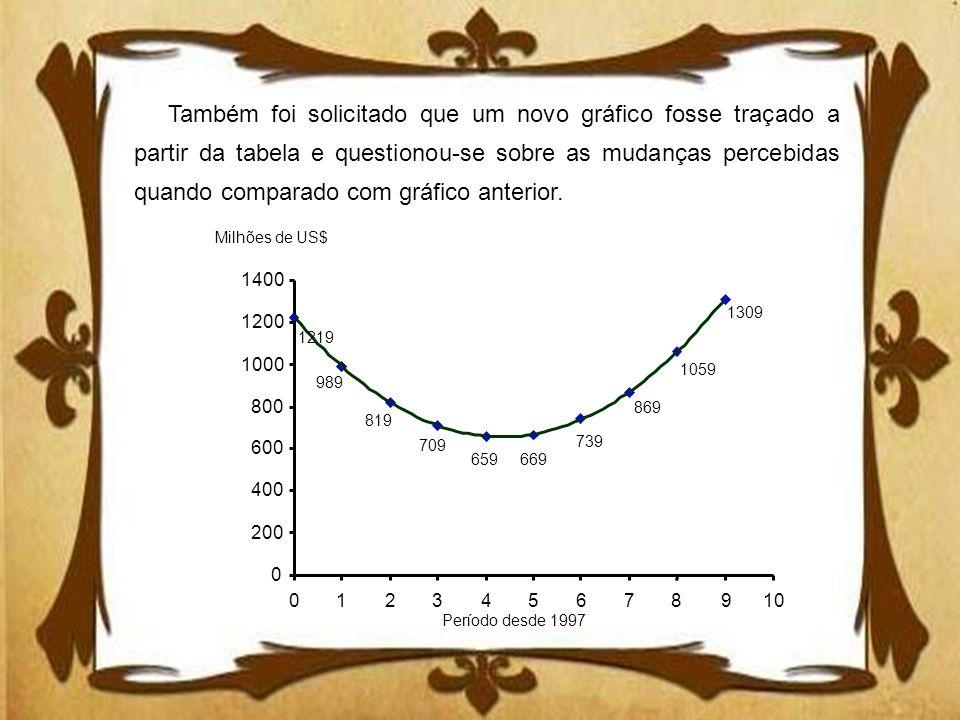 Também foi solicitado que um novo gráfico fosse traçado a partir da tabela e questionou-se sobre as mudanças percebidas quando comparado com gráfico anterior.