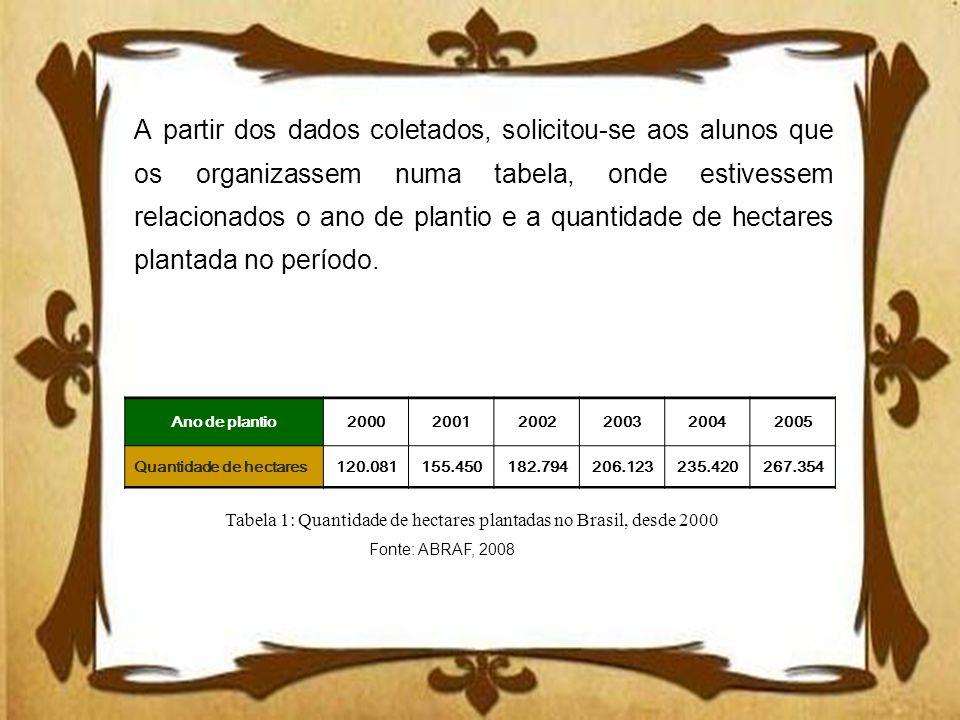A partir dos dados coletados, solicitou-se aos alunos que os organizassem numa tabela, onde estivessem relacionados o ano de plantio e a quantidade de hectares plantada no período.