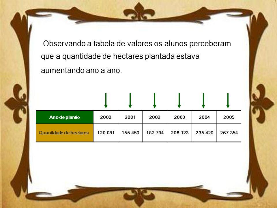 Observando a tabela de valores os alunos perceberam que a quantidade de hectares plantada estava aumentando ano a ano.