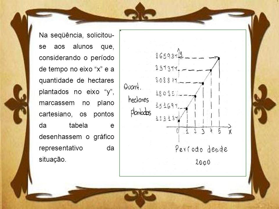 Na seqüência, solicitou-se aos alunos que, considerando o período de tempo no eixo x e a quantidade de hectares plantados no eixo y , marcassem no plano cartesiano, os pontos da tabela e desenhassem o gráfico representativo da situação.