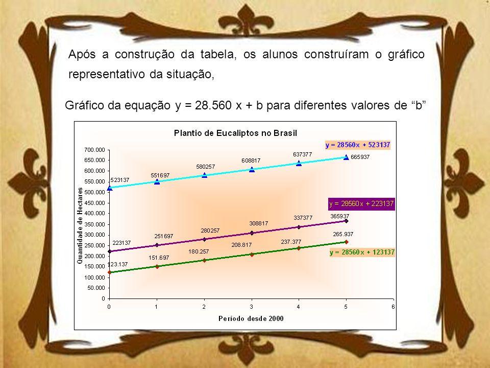 Após a construção da tabela, os alunos construíram o gráfico representativo da situação,
