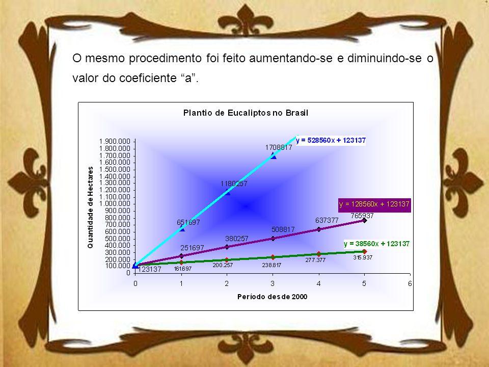 O mesmo procedimento foi feito aumentando-se e diminuindo-se o valor do coeficiente a .