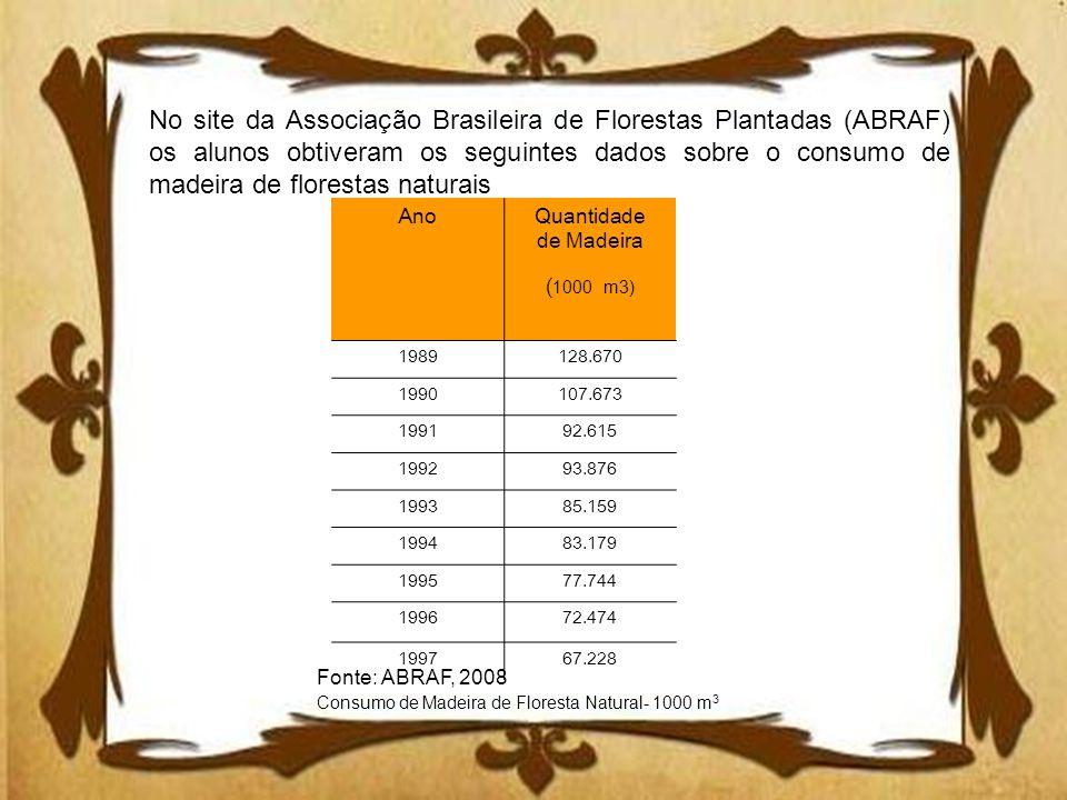 No site da Associação Brasileira de Florestas Plantadas (ABRAF) os alunos obtiveram os seguintes dados sobre o consumo de madeira de florestas naturais