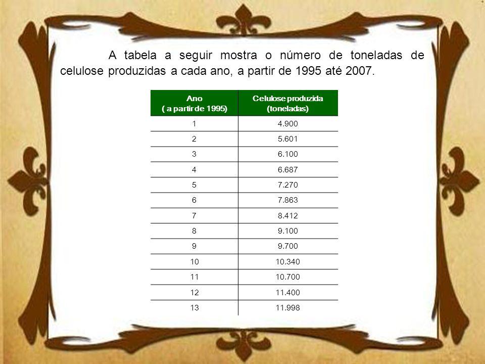 A tabela a seguir mostra o número de toneladas de celulose produzidas a cada ano, a partir de 1995 até 2007.