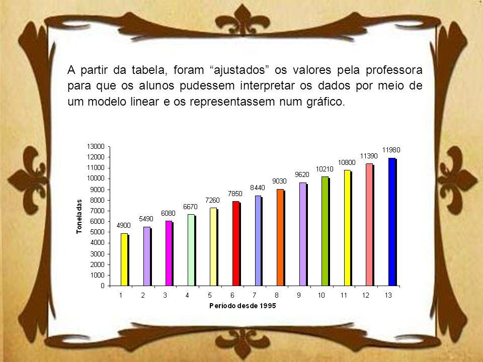 A partir da tabela, foram ajustados os valores pela professora para que os alunos pudessem interpretar os dados por meio de um modelo linear e os representassem num gráfico.