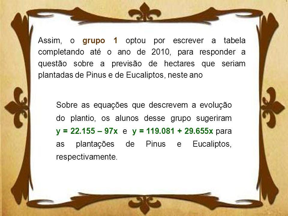 Assim, o grupo 1 optou por escrever a tabela completando até o ano de 2010, para responder a questão sobre a previsão de hectares que seriam plantadas de Pinus e de Eucaliptos, neste ano
