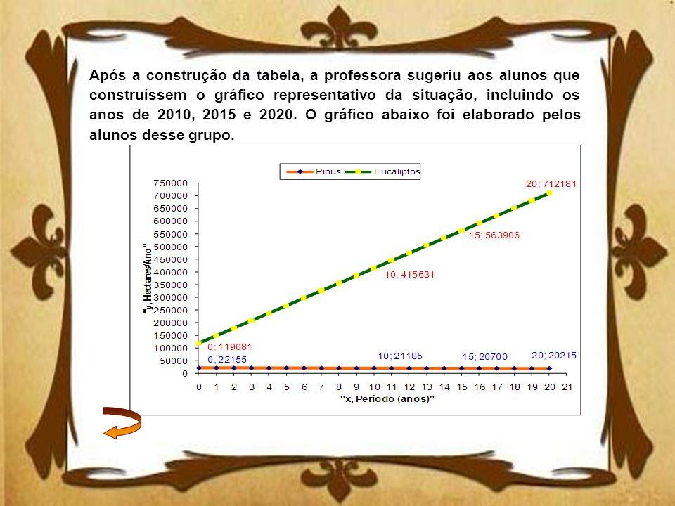Após a construção da tabela, a professora sugeriu aos alunos que construíssem o gráfico representativo da situação, incluindo os anos de 2010, 2015 e 2020.