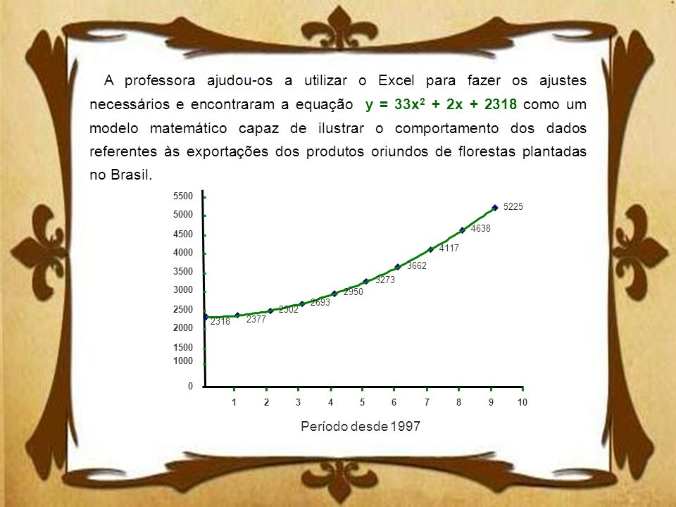 A professora ajudou-os a utilizar o Excel para fazer os ajustes necessários e encontraram a equação y = 33x2 + 2x + 2318 como um modelo matemático capaz de ilustrar o comportamento dos dados referentes às exportações dos produtos oriundos de florestas plantadas no Brasil.