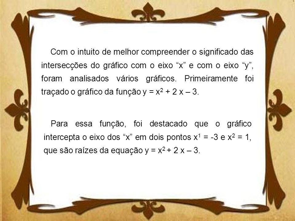 Com o intuito de melhor compreender o significado das intersecções do gráfico com o eixo x e com o eixo y , foram analisados vários gráficos. Primeiramente foi traçado o gráfico da função y = x2 + 2 x – 3.